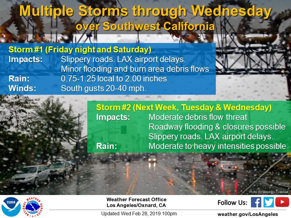 Storm Forecast to Bring Rain to Malibu Area Friday Night Through